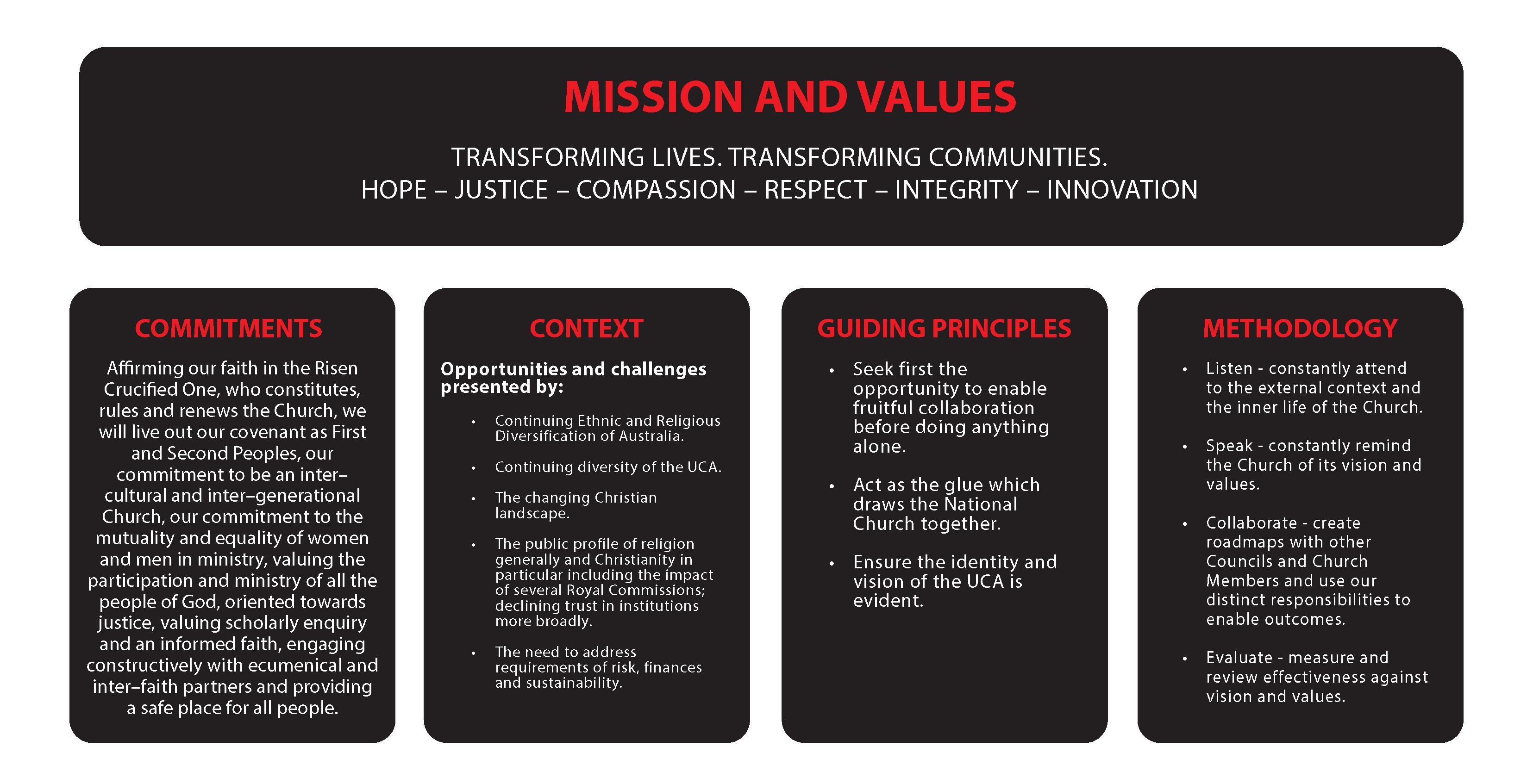 Assembly Strategic Plan 2020 – 2023, Uniting Church Australia